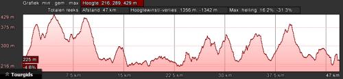 dahn-groen-dag-1-47km-1350hm