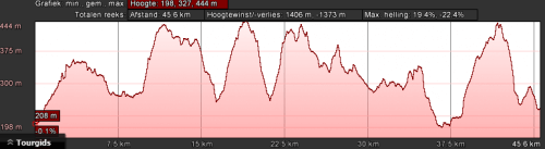 dahn-groen-dag-2-45km-1400hm