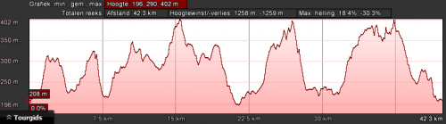 dahn-groen-dag-3-42km-1250hm