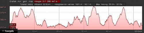 dahn-rood-dag-1-54km-1600hm