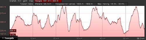 dahn-rood-dag-2-58km-1800hm