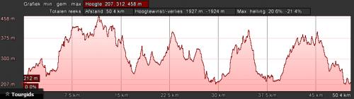 dahn-rood-dag-3-51km-1600hm