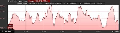 dahn-zwart-dag-2-62km-2000hm