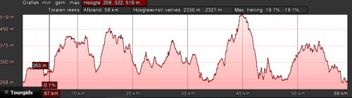 dahn-zwart-dag-3-60km-1800hm