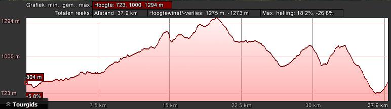 gerardmer-groen-dag-2-40km-1300hm