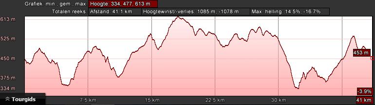 gerolstein-groen-dag-3-43km-1400hm