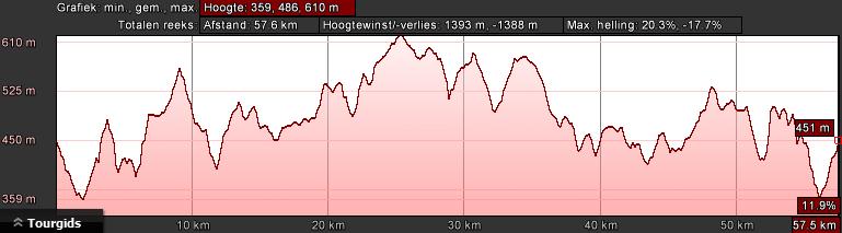 gerolstein-rood-dag-2-62km-1500hm
