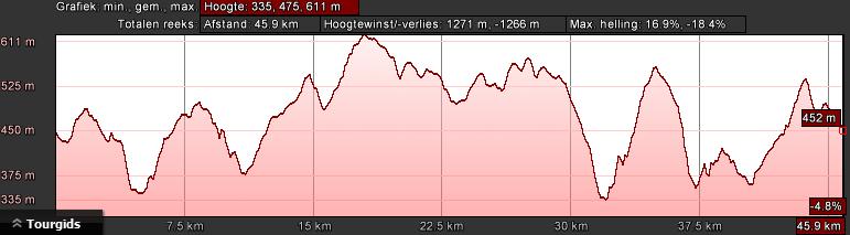 gerolstein-rood-dag-3-48km-1600hm