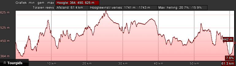 gerolstein-zwart-dag-2-67km-1900hm