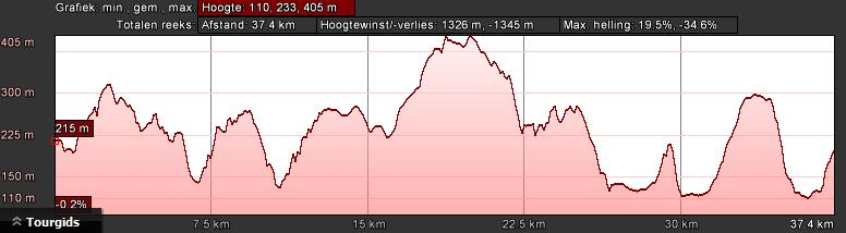 hoogteprofiel-bk-groen-dag-1-40km-1300hm