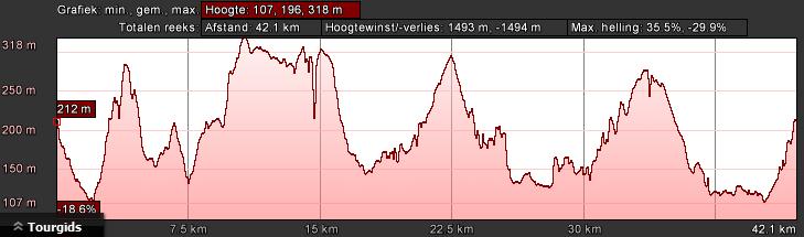 hoogteprofiel-bk-groen-dag-2-46km-1000hm