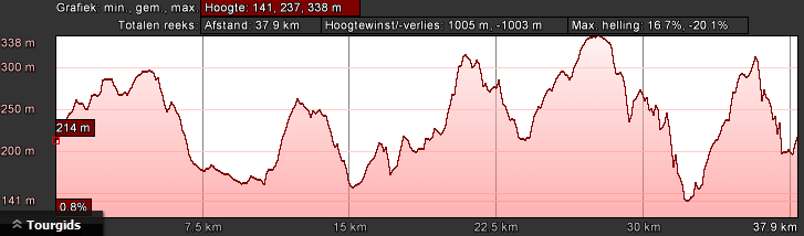 hoogteprofiel-bk-groen-dag-3-40km-1200hm