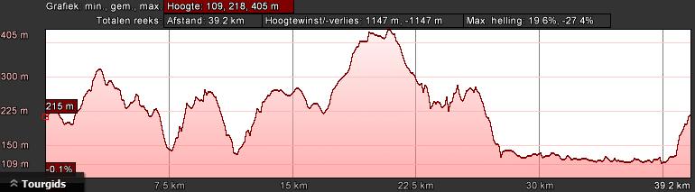 hoogteprofiel-bk-lichtgroen-dag-1-39km-1000hm