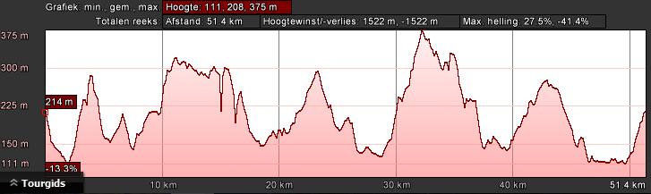 hoogteprofiel-bk-rood-dag-2-56km-1450hm