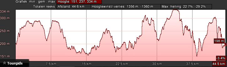 hoogteprofiel-bk-rood-dag-3-47km-1200hm