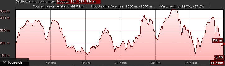 hoogteprofiel-bk-rood-dag-3-47km-1400hm
