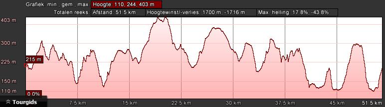 hoogteprofiel-bk-zwart-dag-1-56km-1700hm