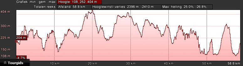 hoogteprofiel-bk-zwart-dag-1-64km-1900hm
