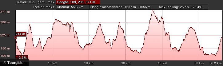 hoogteprofiel-bk-zwart-dag-2-60km-2000hm