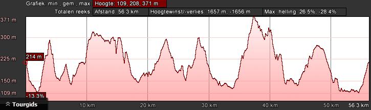 hoogteprofiel-bk-zwart-dag-2-62km-1750hm