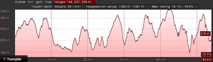 hoogteprofiel-bk-zwart-dag-3-58km-1400hm