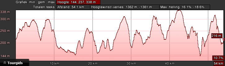 hoogteprofiel-bk-zwart-dag-3-58km-1700hm