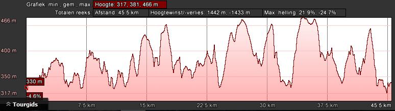 lultzhausen-rood-dag-3-48km-1600hm