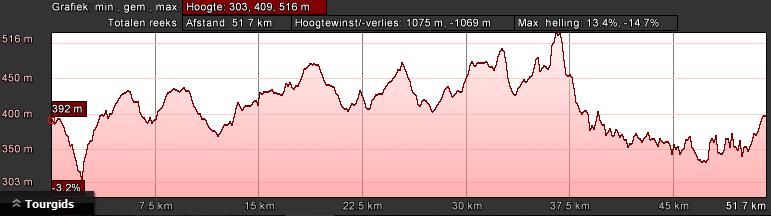 manderscheid-hoogteprofiel-groen-dag-1-55km-1100hm