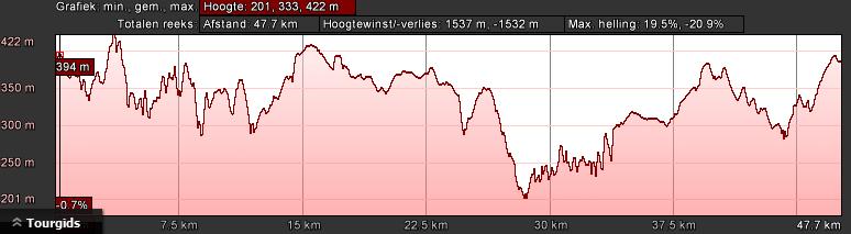manderscheid-hoogteprofiel-groen-dag-2-50km-1300hm