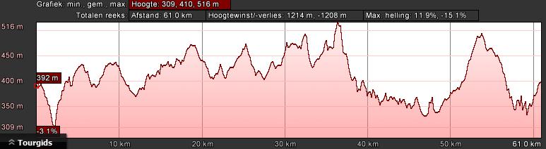 manderscheid-hoogteprofiel-rood-dag-1-64km-1400hm