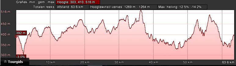 manderscheid-hoogteprofiel-zwart-dag-1-68km-1600hm