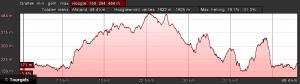 Profiel groen dag 2 (52km, 1150hm)
