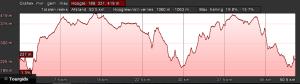 Profiel groen dag 3 52km 1100hm
