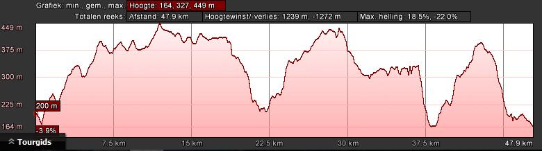 Profiel groen dag (50km 1100hm)