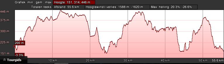 Profiel rood dag 1 (60km, 1350hm)