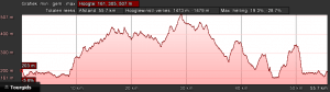 Profiel rood dag 2 (60km, 1300hm)