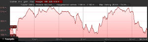 Profiel rood dag 3 (58km, 1250hm)