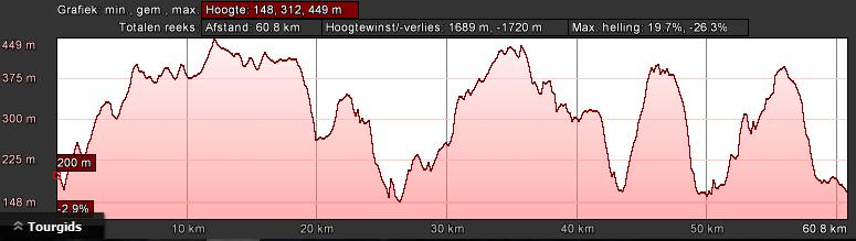 Profiel zwart dag 1 (66km, 1600hm)