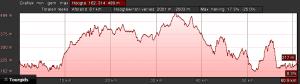 Profiel zwart dag 2 (65km, 1450hm)