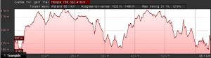 Profiel zwart dag 3 (68km, 1400hm)